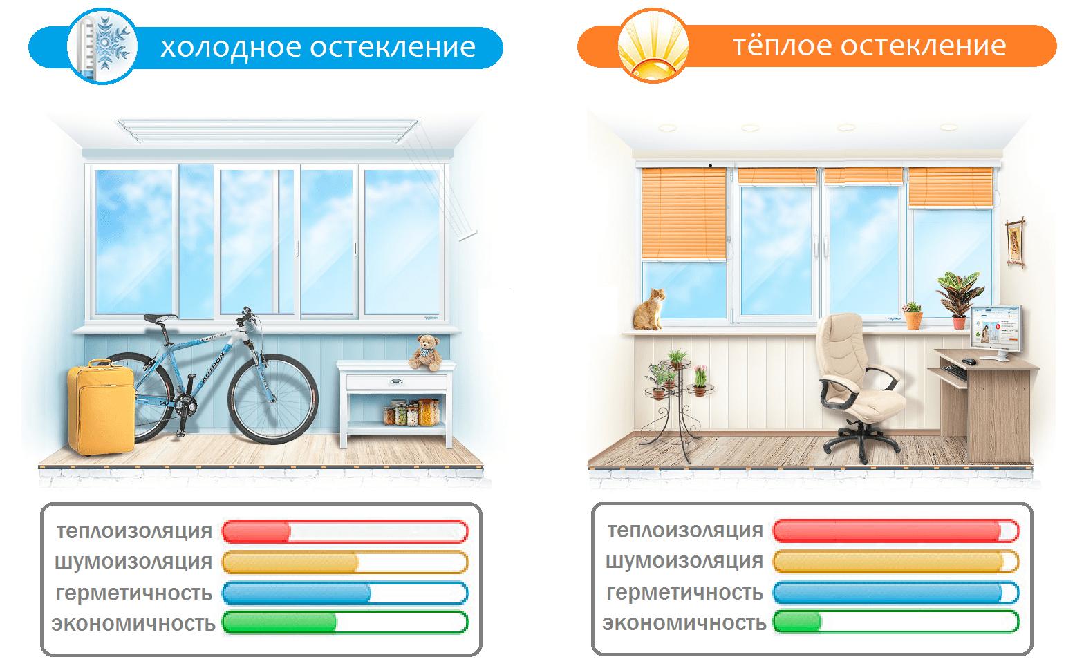Остекление балконов в Санкт-Петербурге: холодное или теплое