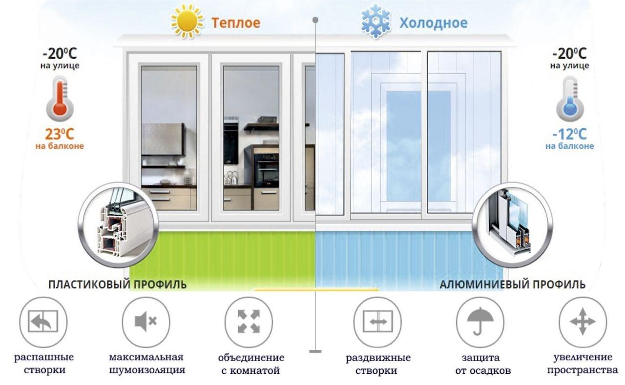 Застеклить балкон в Санкт-Петербурге тип остекления